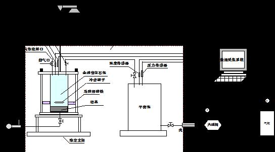天然气水合物反应装置(图1)