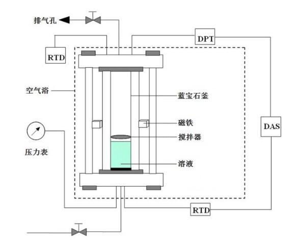 天然气水合物反应装置(图2)